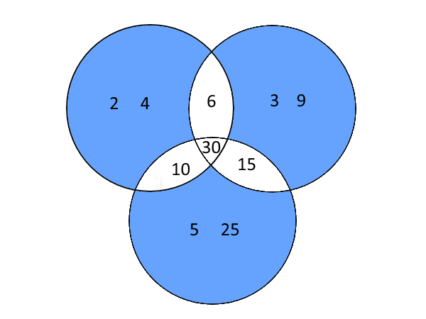 venn_setintersection